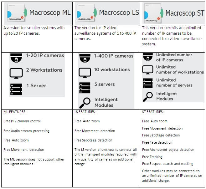 Macroscop-products
